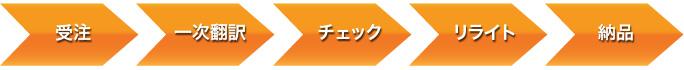 中国輸入代行HAMの翻訳代行サービス手順フロー