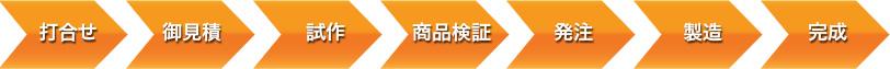 中国輸入代行HAMのOEM/ODMの手順フロー