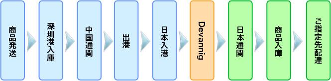 中国輸入代行HAMの船便の手続きフロー