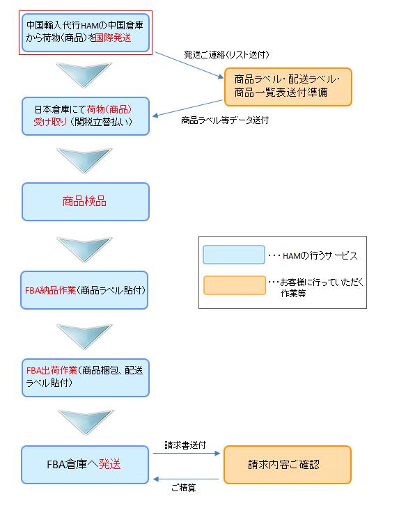 中国輸入代行HAMのAmazonFBA納品代行サービス。中国OEM生産の企画相談位にも有効利用できます。