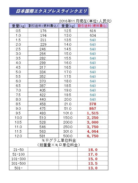 中国輸入代行HAMの日中専線を使った日本までの送料を記載しています。中国生産OEM発送にも利用できます。