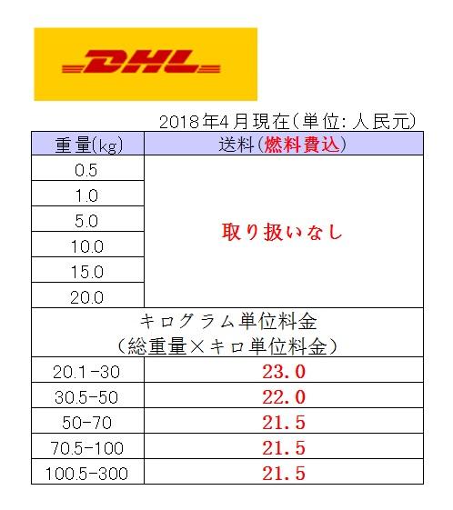 中国輸入代行HAMのDHLを使った日本までの送料を記載しています。中国生産OEM発送にも利用できます。